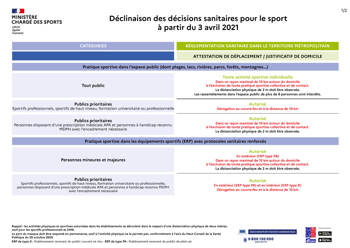 https://www.boulesdugard.fr/images/images/stories/decisions_sanitaires_sport_tableau__03_04_2021-1.jpg